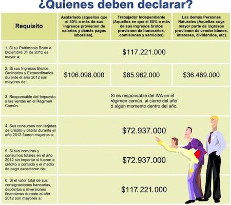 Declaracion de renta para Contribuyentes