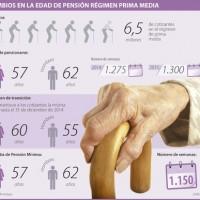 Edad y semanas para pensionarse